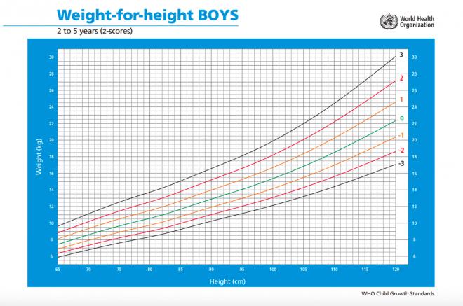 BMI værdier for piger 2-5 år