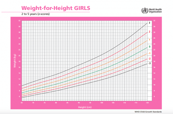 WHO BMI piger