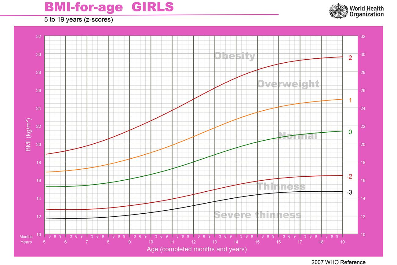 BMI Piger 5-19 år
