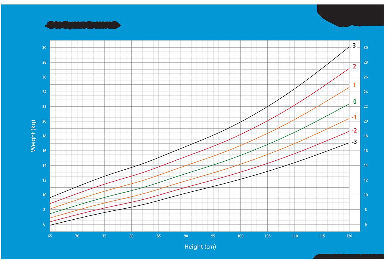 højde vægt BMI vækst drenge 2-5 år