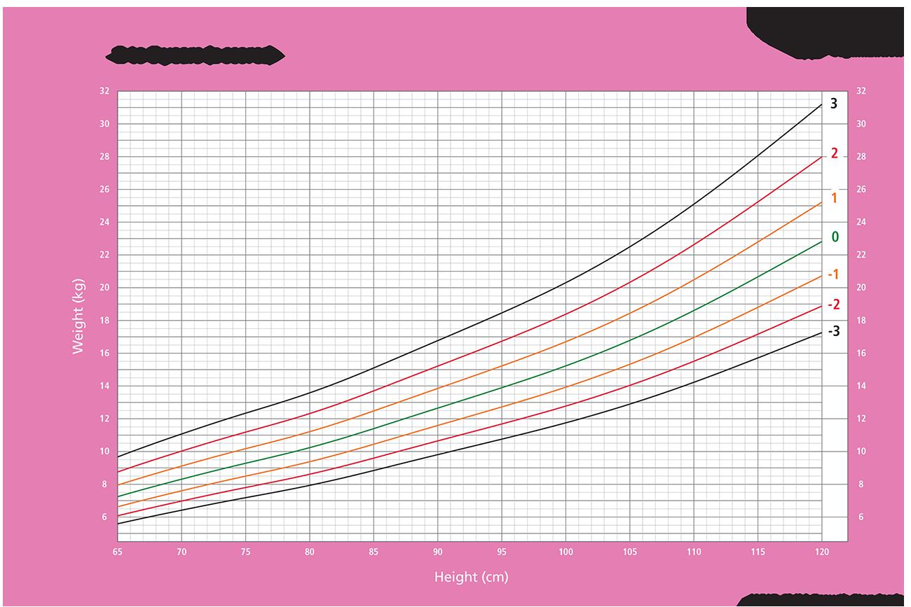 højde vægt BMI vækst piger 2-5 år